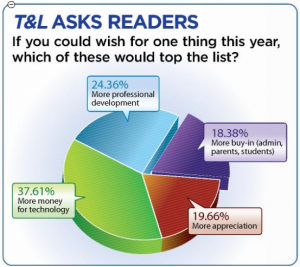 T&L_Readers_Poll
